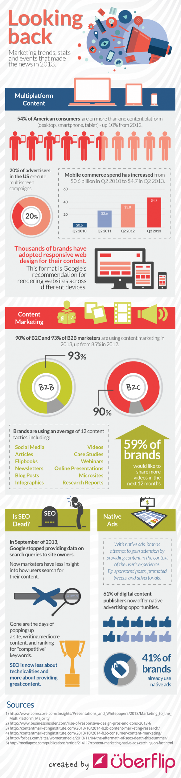 A Look Back At Marketing Trends Of 2013