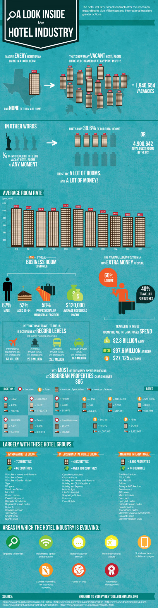 A Look Inside The Hotel Industry
