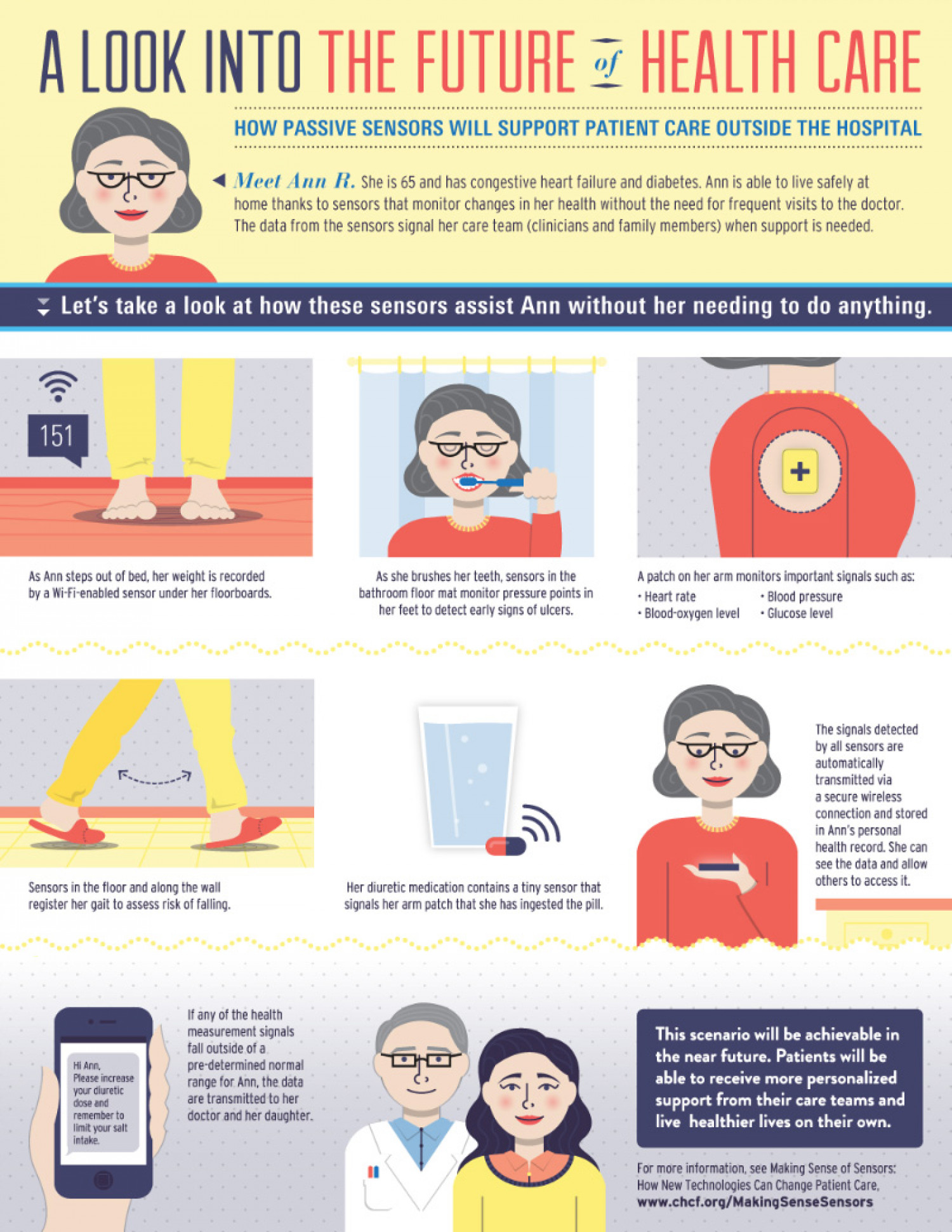 A Look into the Future of Health Care Infographic