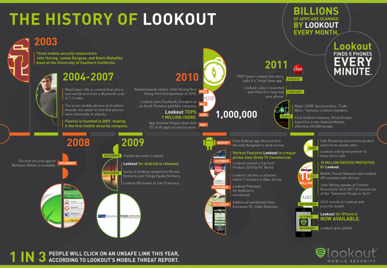 A Lookout Look Back Infographic