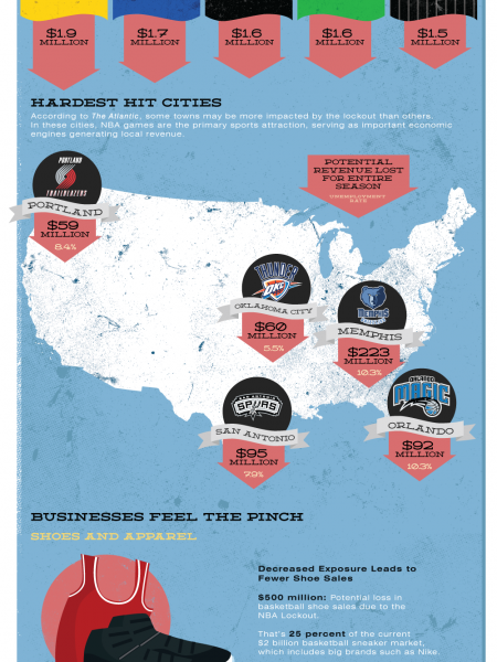 A Losing Game: How The NBA Lockout Can Affect Businesses Infographic