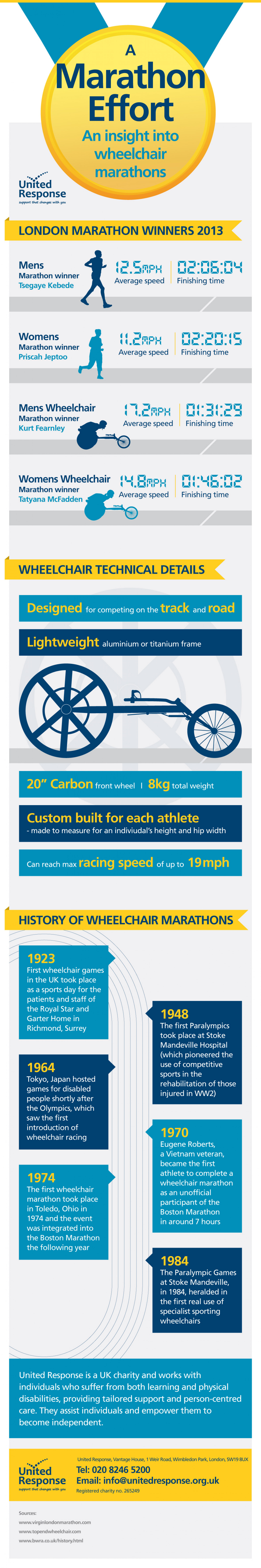 A Marathon Effort: An insight into wheelchair marathons Infographic