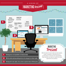 A Marketing Carol: A Look at Marketing Past, Present, and Future Infographic