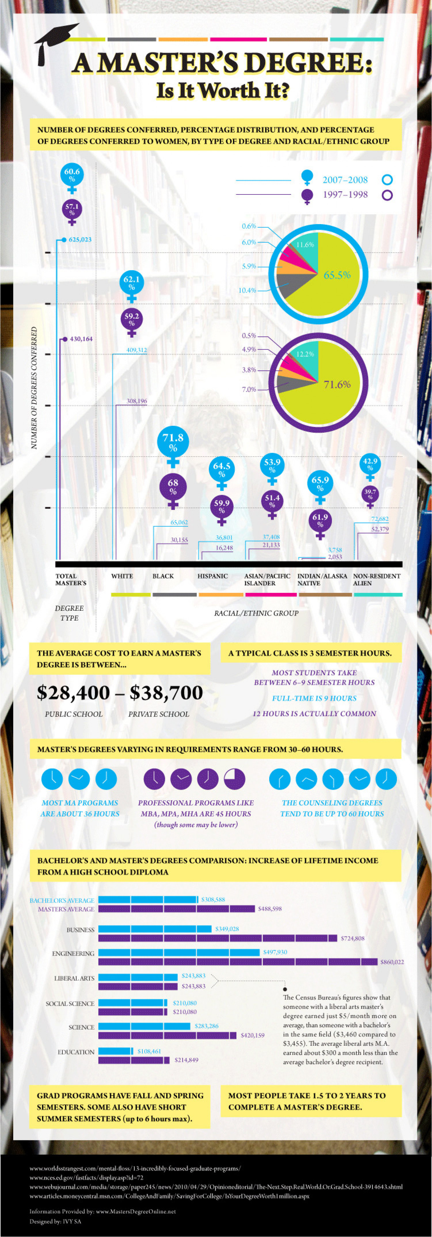 A Master's Degree: Is It Worth It? Infographic