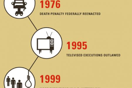 A Matter of Life and Death: Understanding the Death Penalty in the U.S. Infographic