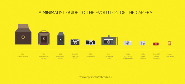 A Minimalist Guide to the Evolution of The Camera Infographic