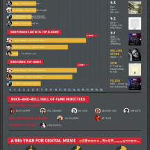 A Musical Retrospective Infographic