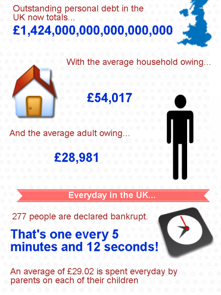 A Nation in Debt - the growing problem of debt in the UK Infographic