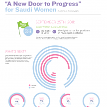 A New Door to Progress for Saudi Women Infographic