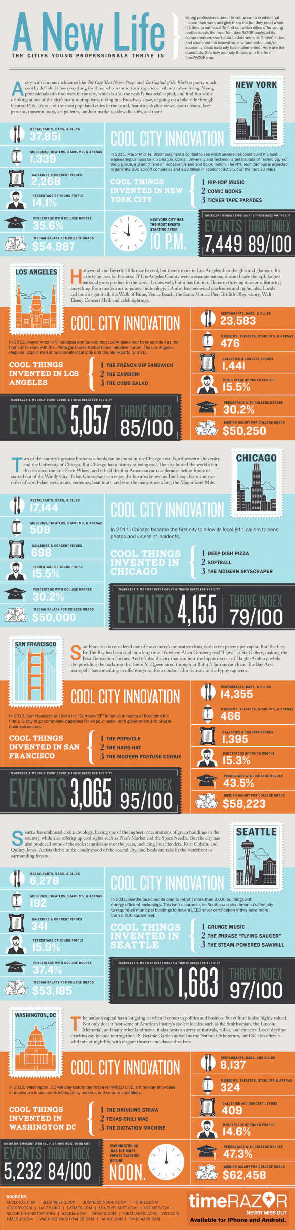 A New Life: The Cities Young Professionals Thrive In Infographic