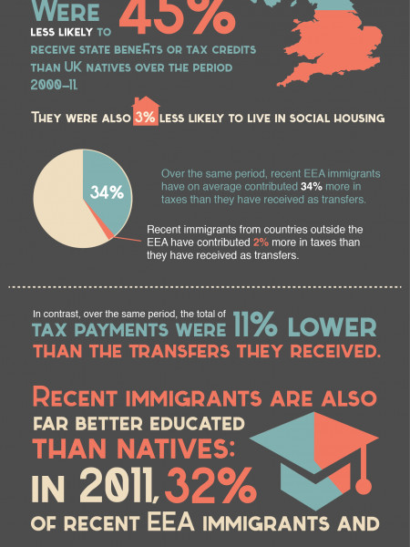 A new look at Immigration for Movehub Infographic