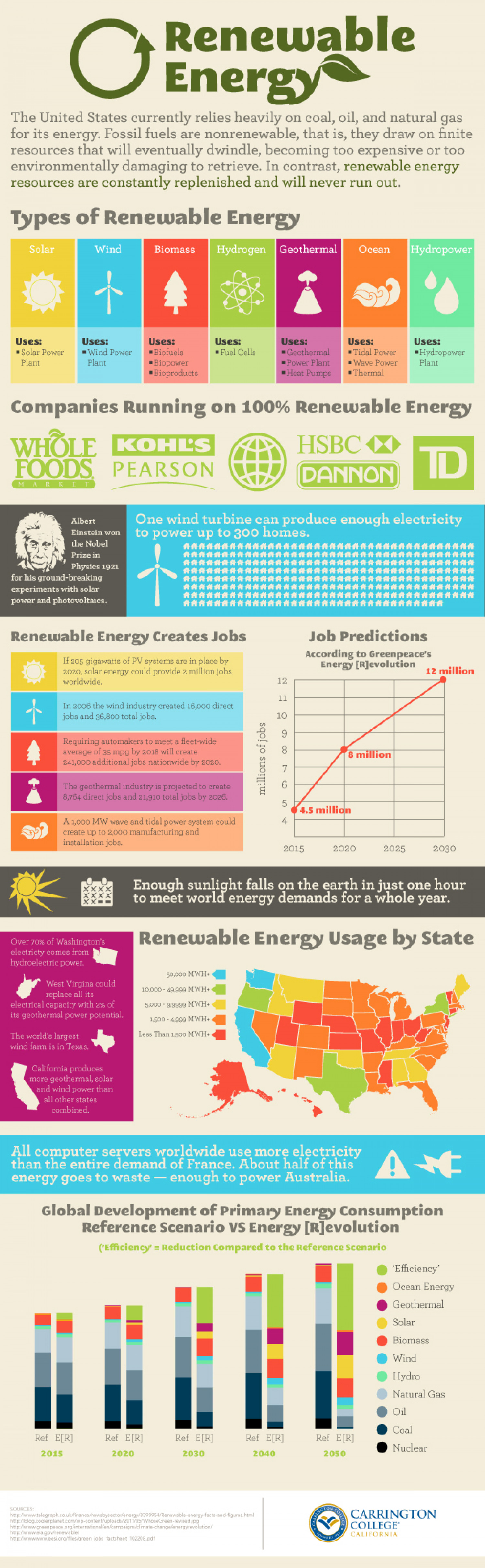 A Newbies Guide To Renewable Energy Infographic