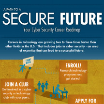 A Path to a Secure Future – Your Cyber Security Roadmap Infographic