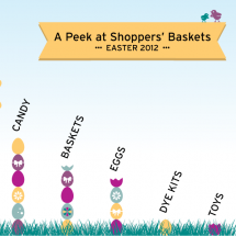 A Peek at Shoppers' Easter Baskets Infographic