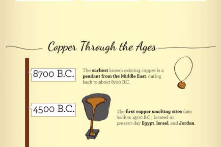 A Penny for Your Thoughts: A Look at the History and Uses of Copper Infographic
