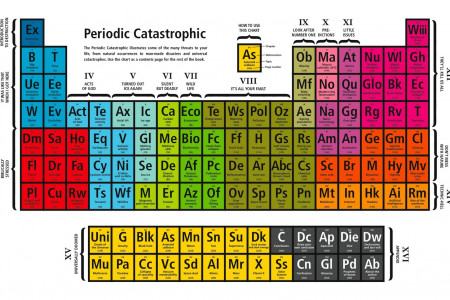 A Periodic Table of Disasters Infographic