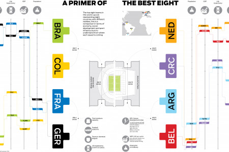A Primer of the Best Eight Infographic