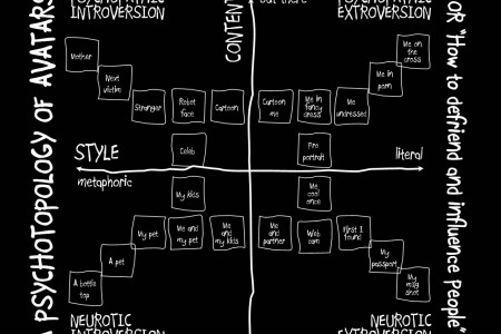A Psychotypology of Avatars Infographic