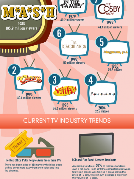 A Quick History Of Television, Both Past And Present Infographic