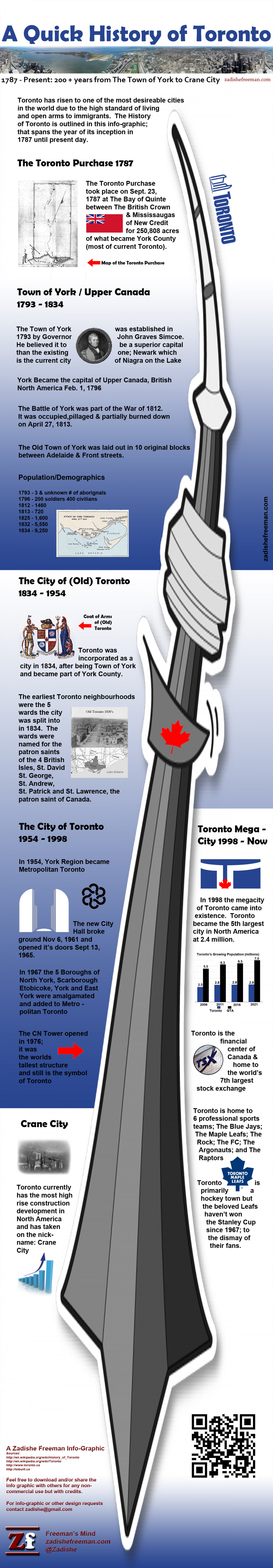 A Quick History of Toronto Infographic