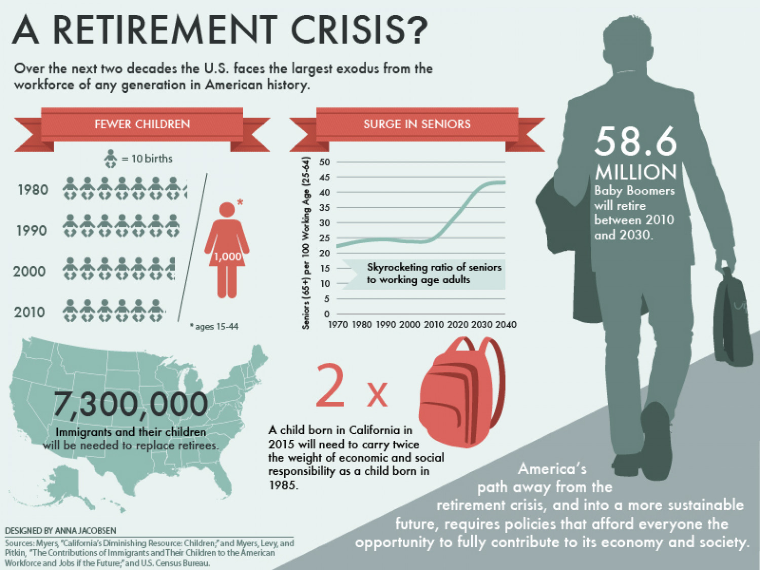A Retirement Crisis? Infographic