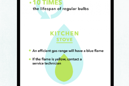 A Room-by-Room Guide to Saving Energy at Home  Infographic