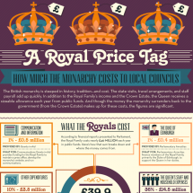 A Royal Price Tag: The Cost of the Monarchy Infographic
