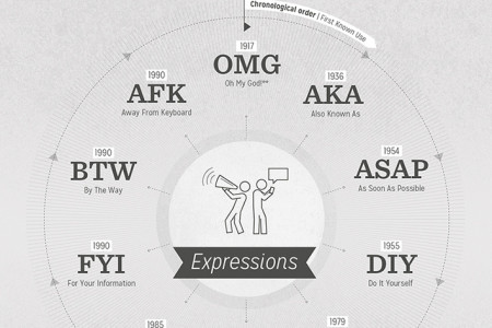 A selection of Acronyms Infographic