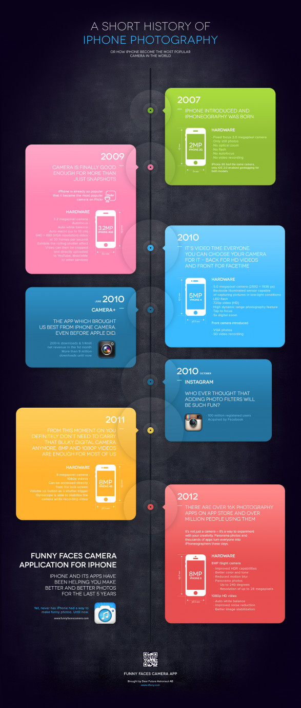 A Short History of iPhone Photography
