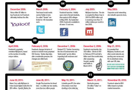 A Short History of Social Media Infographic