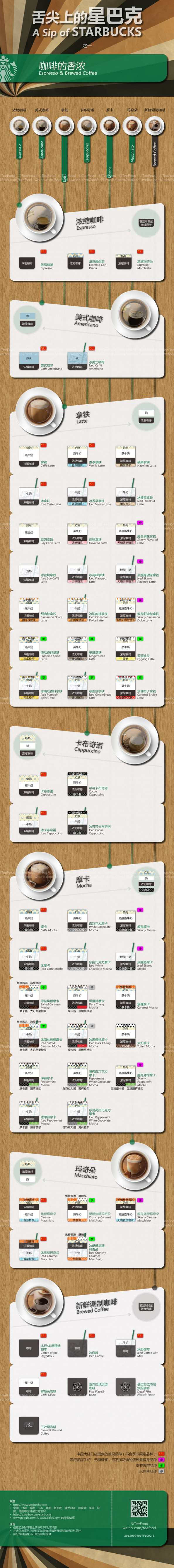 A Sip of STARBUCKS - 1 Infographic