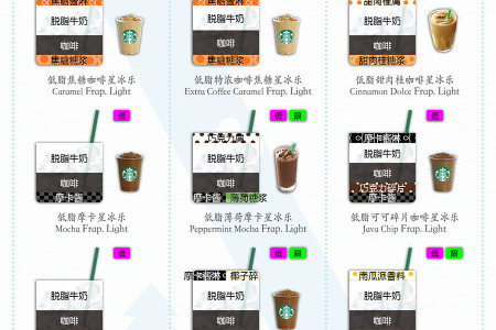 A Sip of STARBUCKS - 2 Infographic