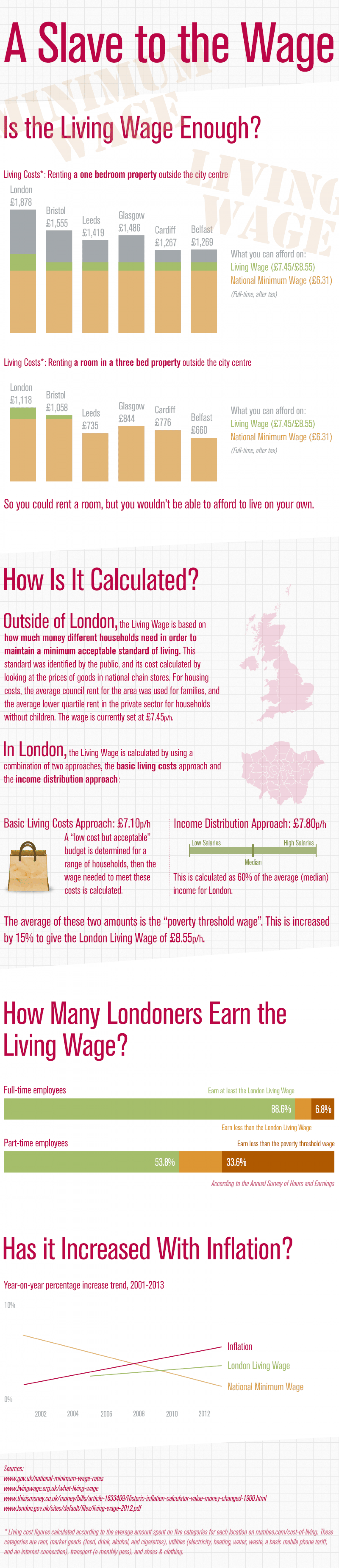 A Slave to the Wage Infographic