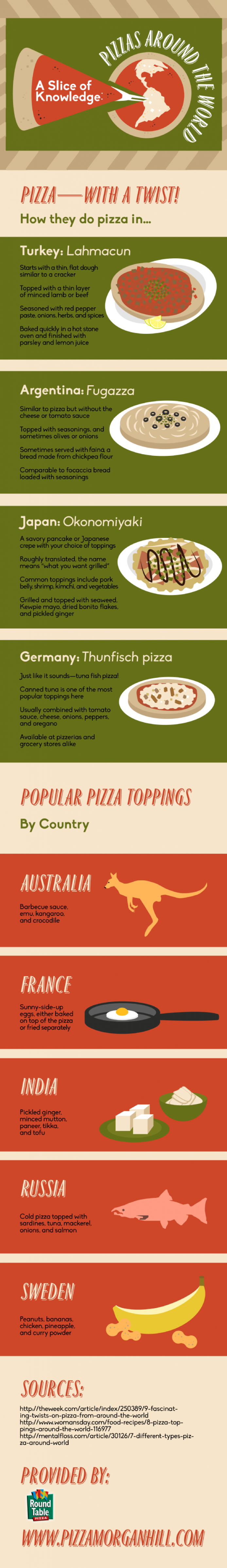A Slice of Knowledge: Pizzas Around the World