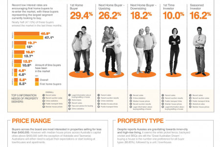 A snapshot of the real estate market from a buyers point of view  Infographic