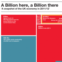 A Snapshot of the UK Economy: A Billion Here, A Billion There Infographic