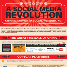 A Social Media Revolution Infographic