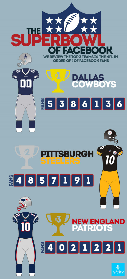 A Social Super Bowl - But Who Wins?