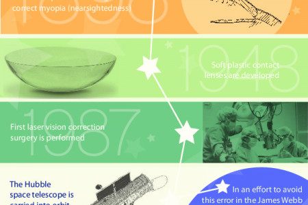 A Space-Age View Into Human Vision Infographic
