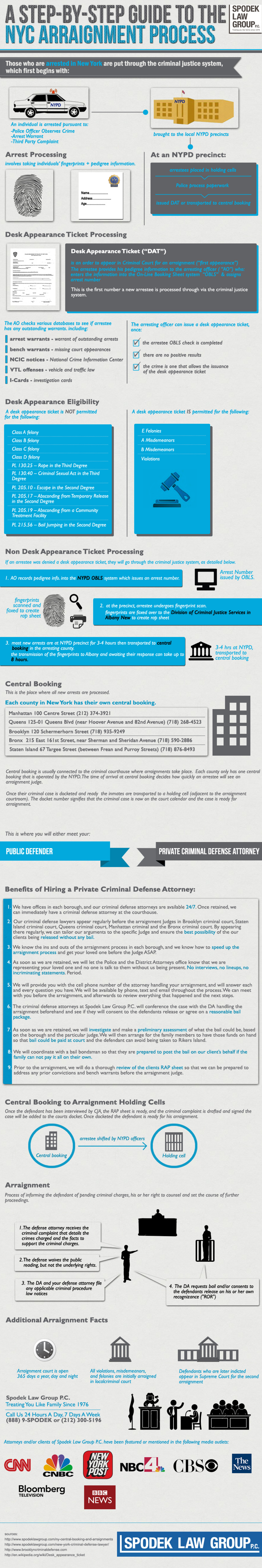 A Step-By-Step Guide to the NYC Arraignment Process Infographic