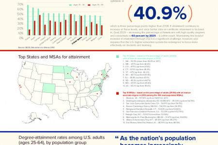 A Stronger Nation through Higher Education Infographic