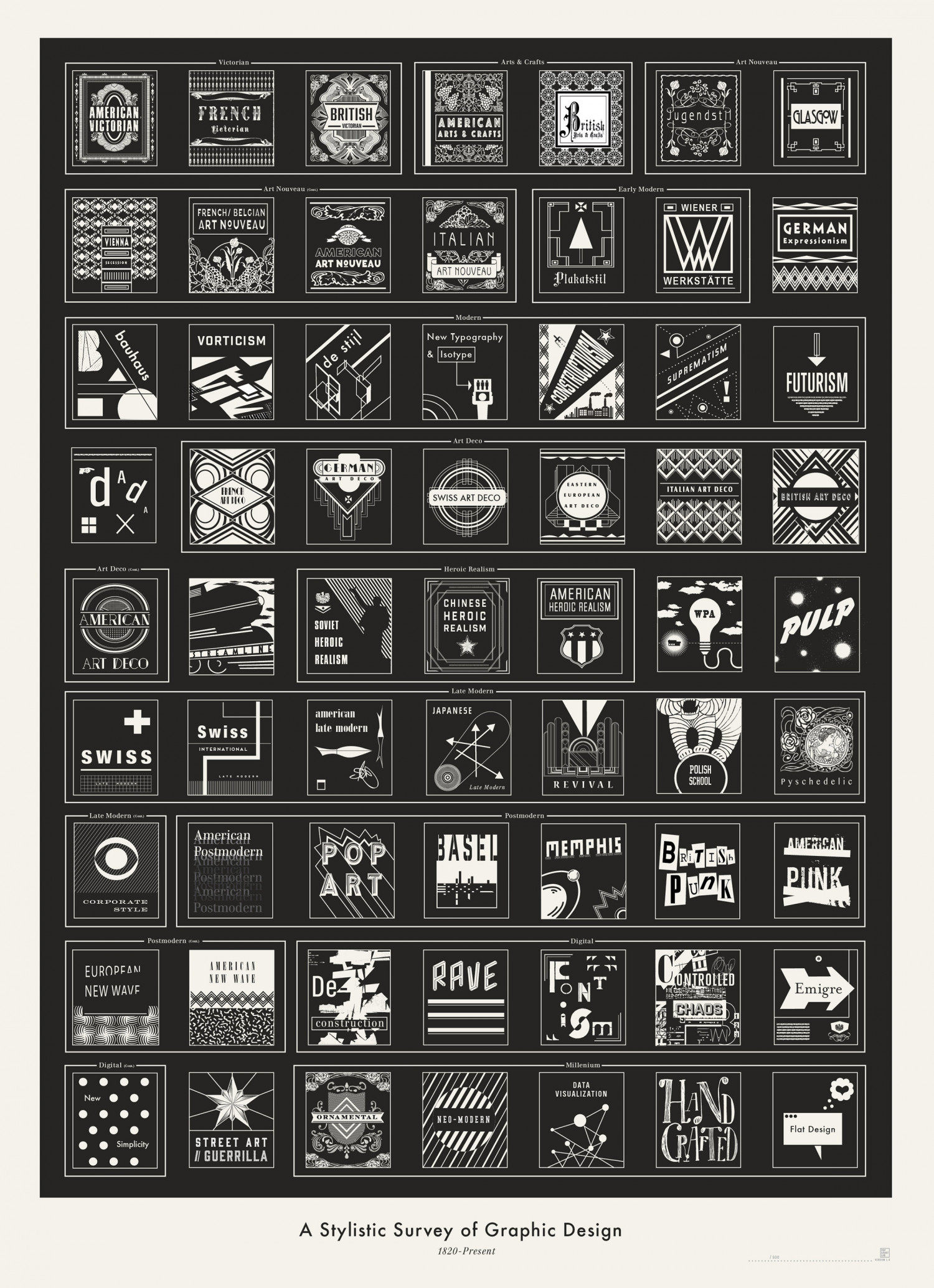 A Stylistic Survey of Graphic Design Infographic