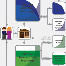 A Tale of Two Mortgages Infographic