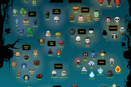 A Taxonomy of Halloween Monsters Infographic