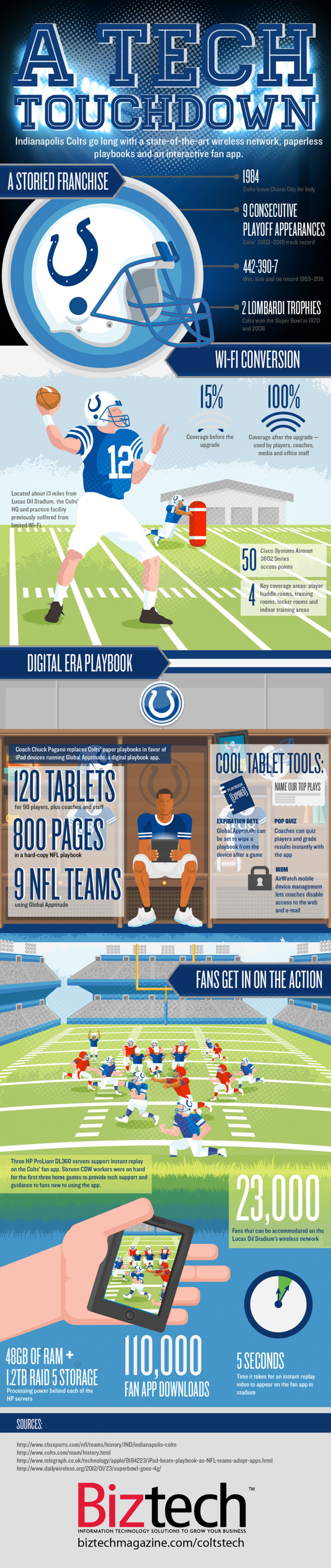 A Tech Touchdown Infographic