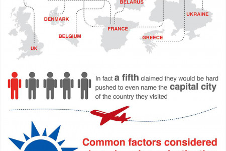 A third of European travellers can't place their destination on a map Infographic