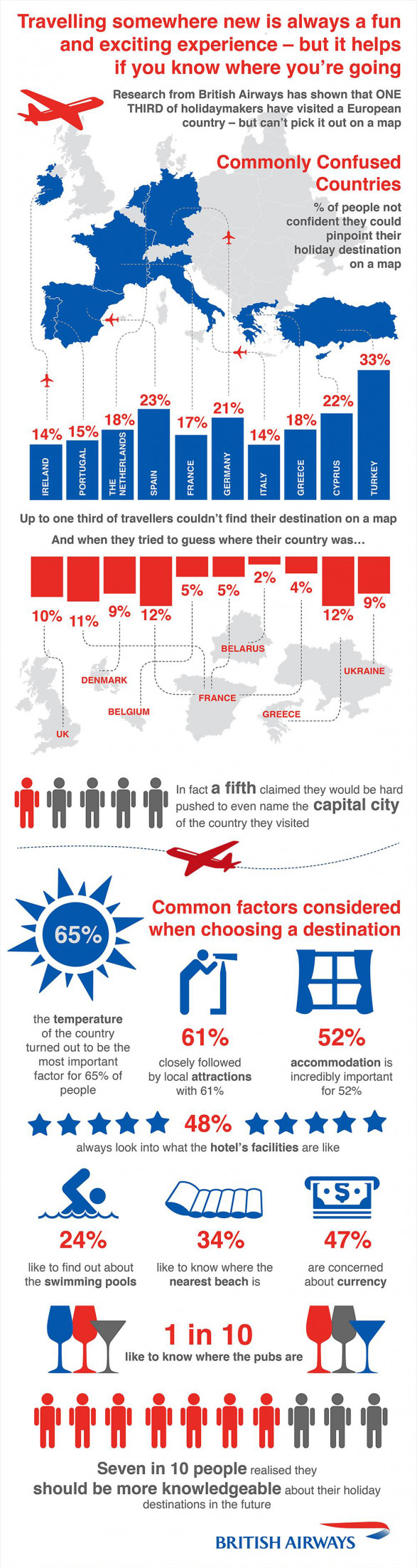 A third of European travellers can