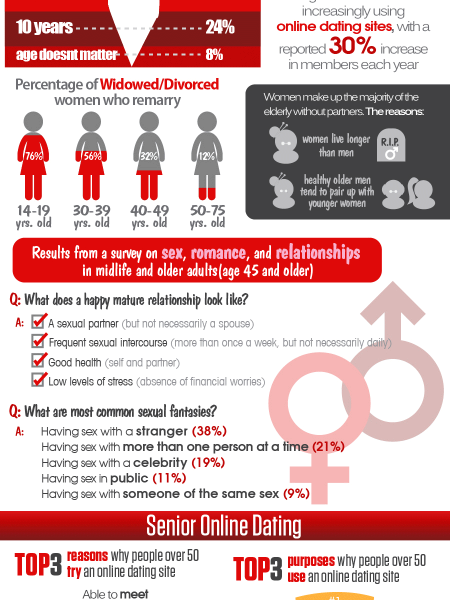 A Timeless Love: Statistics and Facts on Dating at 50+ Infographic