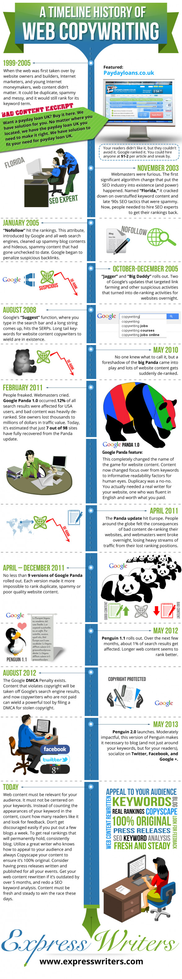 A Timeline History of SEO and Web Copywriting