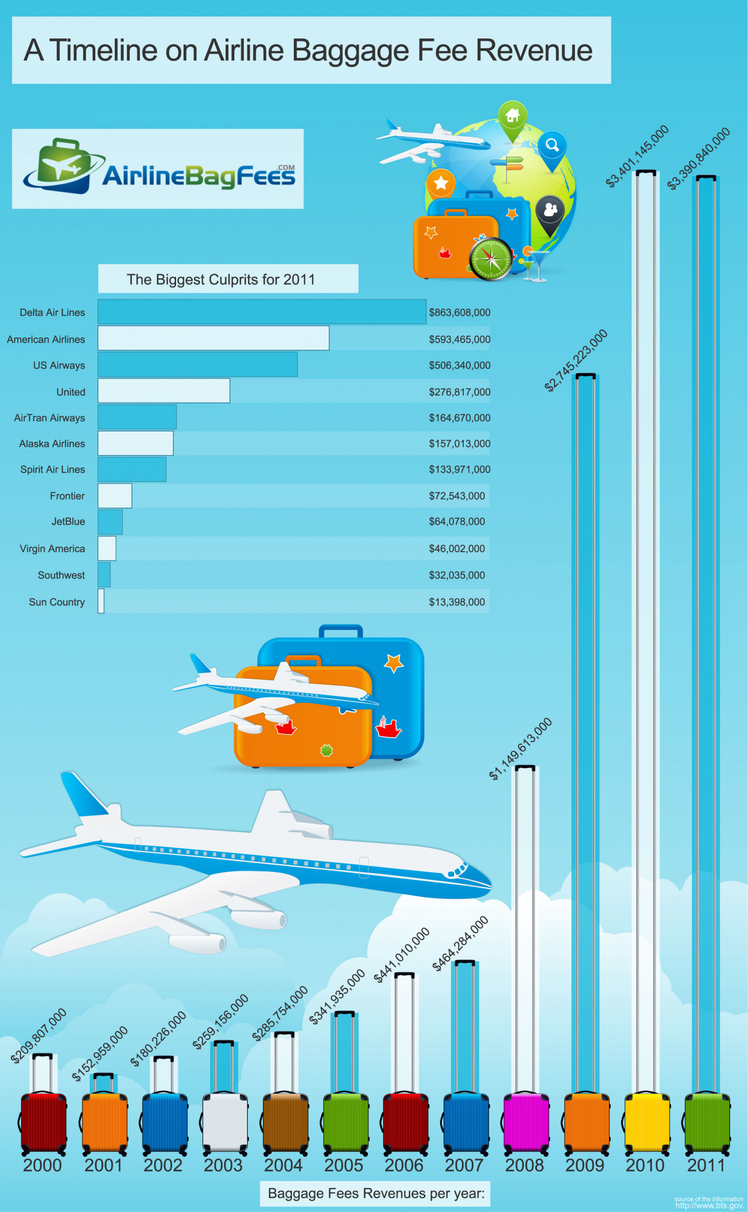 A Timeline on Airline Baggage Fee Revenue Infographic